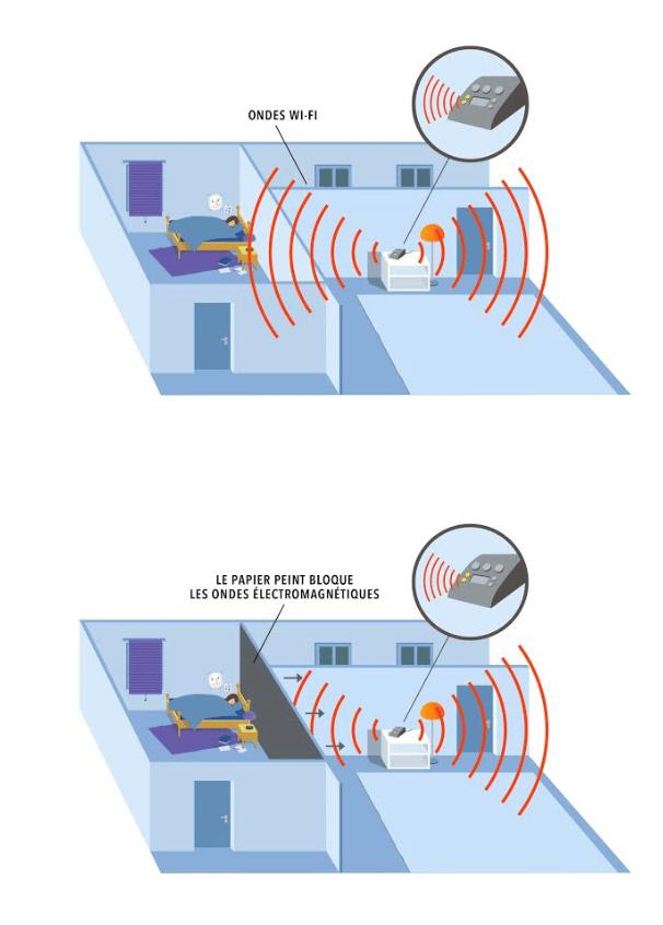 fonctionnement electrosmog